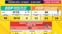Update Info Covid-19 Provinsi Lampung, Senin, 18 Mei 2020